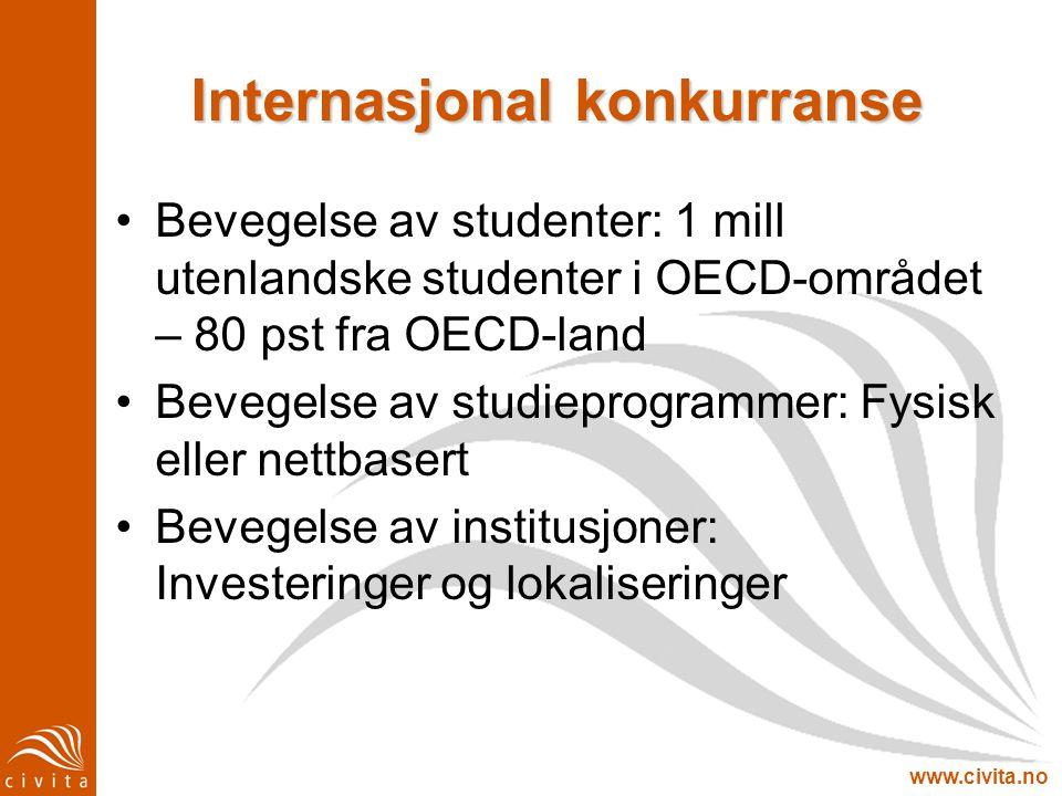 www.civita.no Internasjonal konkurranse Bevegelse av studenter: 1 mill utenlandske studenter i OECD-området – 80 pst fra OECD-land Bevegelse av studie