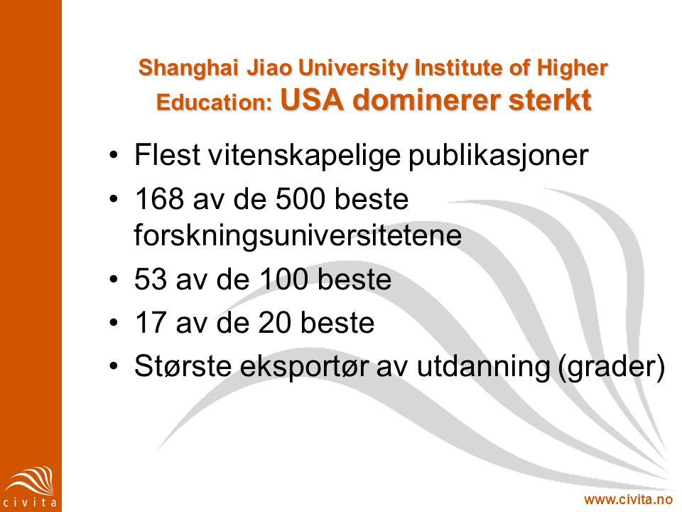 www.civita.no Shanghai Jiao University Institute of Higher Education: USA dominerer sterkt Flest vitenskapelige publikasjoner 168 av de 500 beste fors
