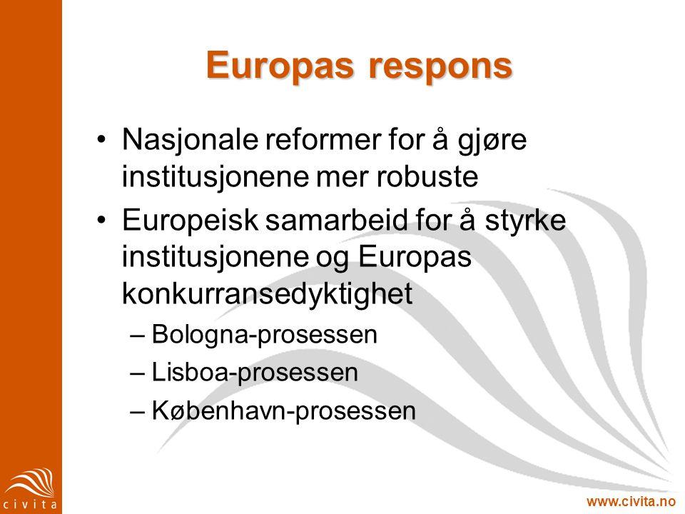 www.civita.no Europas respons Nasjonale reformer for å gjøre institusjonene mer robuste Europeisk samarbeid for å styrke institusjonene og Europas kon