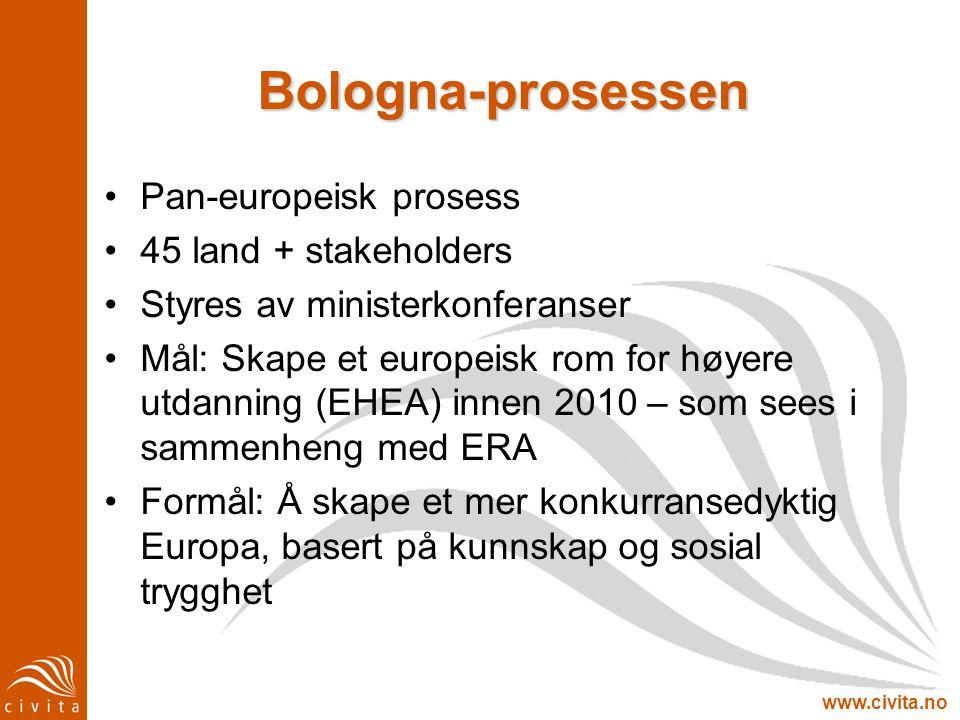 www.civita.no Bologna-prosessen Pan-europeisk prosess 45 land + stakeholders Styres av ministerkonferanser Mål: Skape et europeisk rom for høyere utda