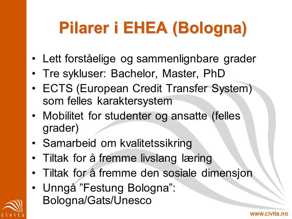 www.civita.no Pilarer i EHEA (Bologna) Lett forståelige og sammenlignbare grader Tre sykluser: Bachelor, Master, PhD ECTS (European Credit Transfer Sy