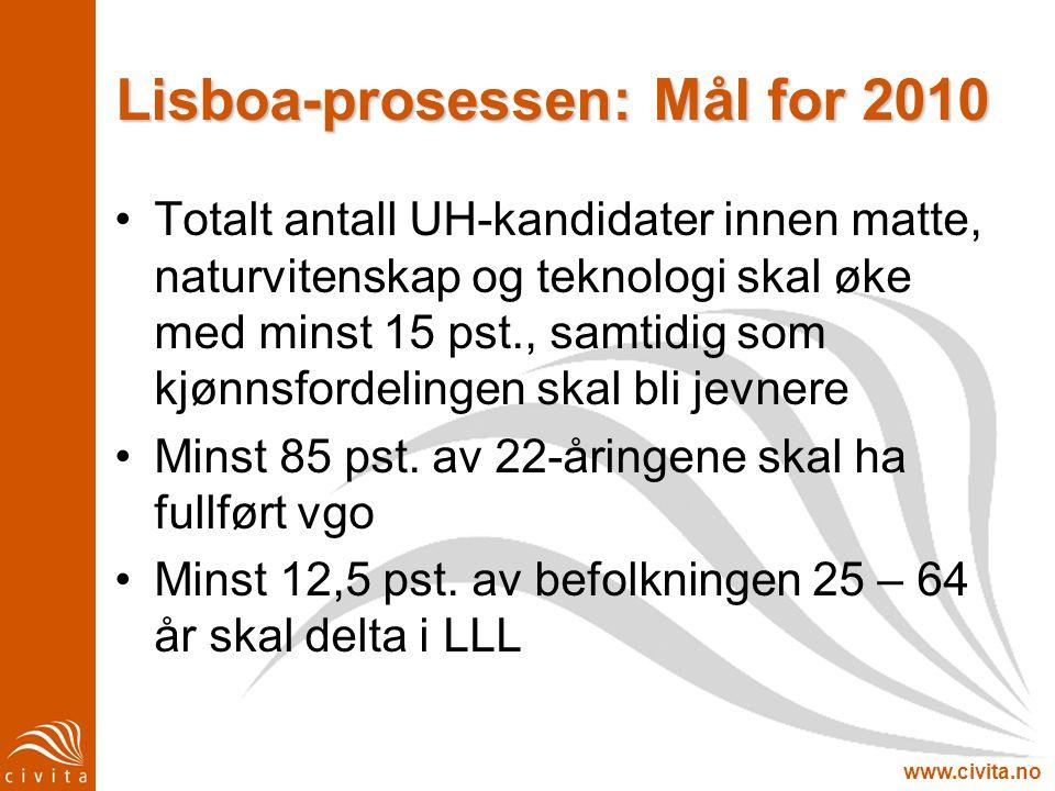 www.civita.no Lisboa-prosessen: Mål for 2010 Totalt antall UH-kandidater innen matte, naturvitenskap og teknologi skal øke med minst 15 pst., samtidig