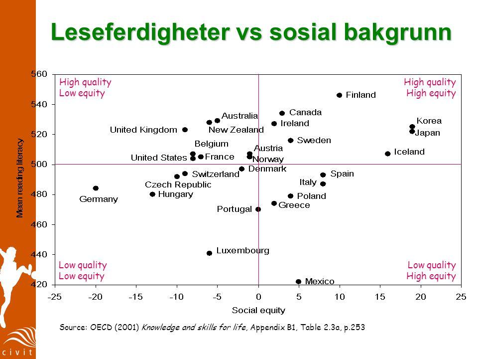 www.civita.no Det norske paradoks: Prestasjoner i matematikk og BNP per innbygger