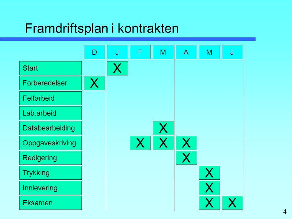4 Framdriftsplan i kontrakten Start Forberedelser Feltarbeid Lab.arbeid Databearbeiding Oppgaveskriving Redigering Trykking Innlevering Eksamen D X X JF X M X X A X X M X X X J X