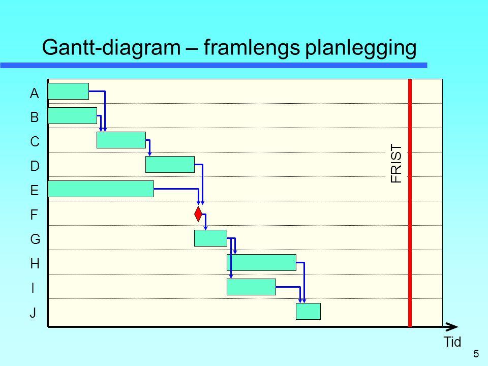 5 Gantt-diagram – framlengs planlegging A C B E D H F G I FRIST Tid J