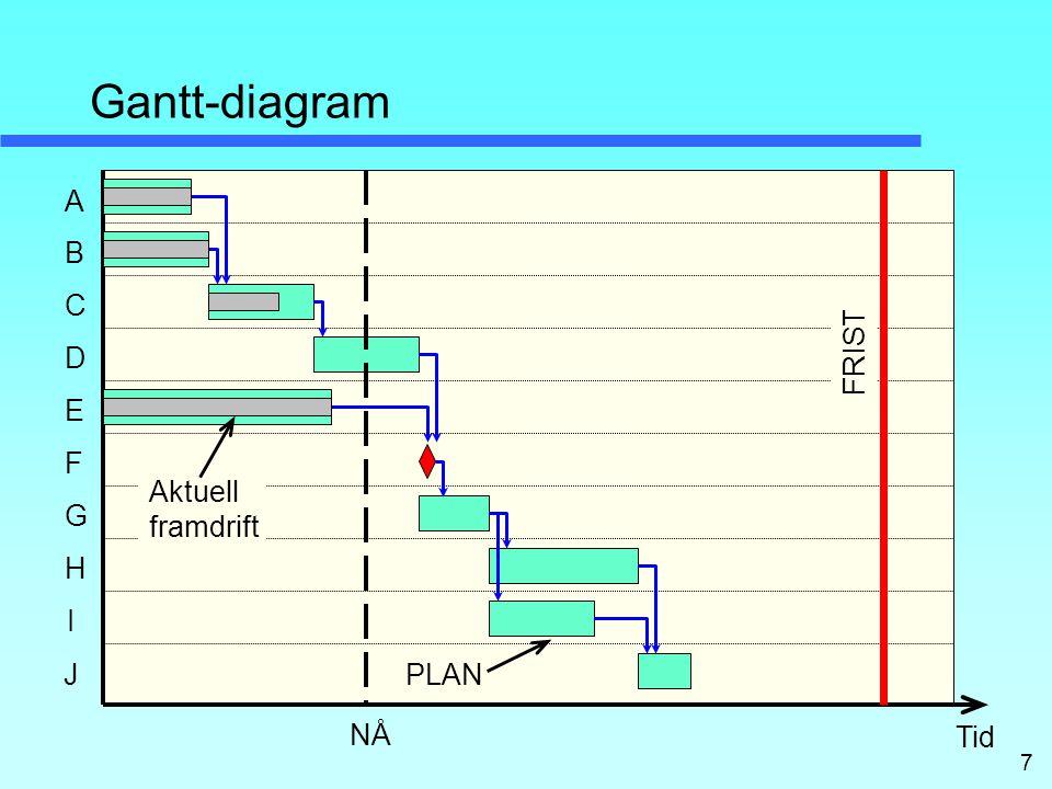 7 Gantt-diagram A C B E D H F G I FRIST NÅ Tid PLAN Aktuell framdrift J