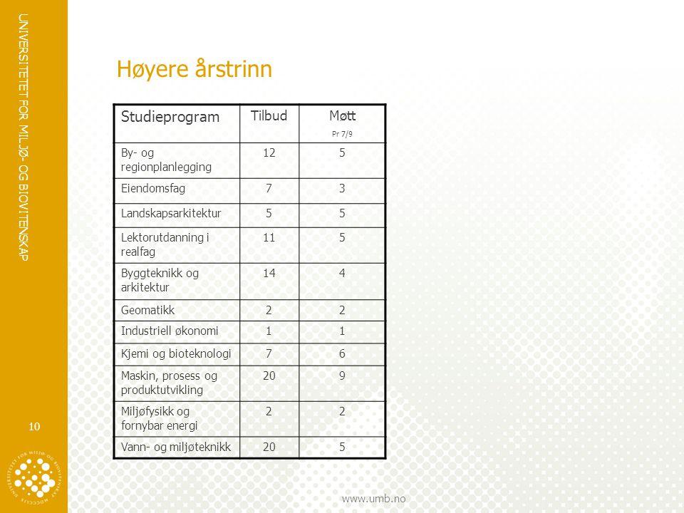 UNIVERSITETET FOR MILJØ- OG BIOVITENSKAP www.umb.no Høyere årstrinn 10 Studieprogram Tilbud Møtt Pr 7/9 By- og regionplanlegging 125 Eiendomsfag73 Lan
