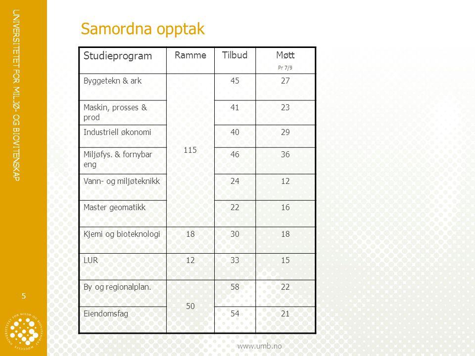 UNIVERSITETET FOR MILJØ- OG BIOVITENSKAP www.umb.no 5 Samordna opptak Studieprogram RammeTilbud Møtt Pr 7/9 Byggetekn & ark 115 4527 Maskin, prosses &