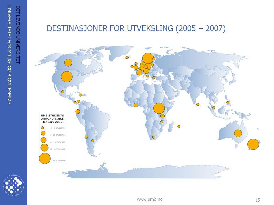 UNIVERSITETET FOR MILJØ- OG BIOVITENSKAP www.umb.no 15 DET LEVENDE UNIVERSITET DESTINASJONER FOR UTVEKSLING (2005 – 2007)