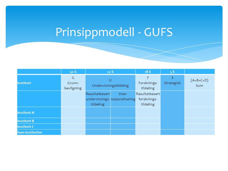 Prinsippmodell - GUFS 50 %27 %18 % 5 % Institutt G Grunn- bevilgning U Undervisningstildeling F Forsknings- tildeling S Strategisk (A+B+C+D) Sum Resultatbasert undervisnings- tildeling Inter- nasjonalisering Resultatbasert forsknings- tildeling Institutt A Institutt B Institutt C Sum institutter