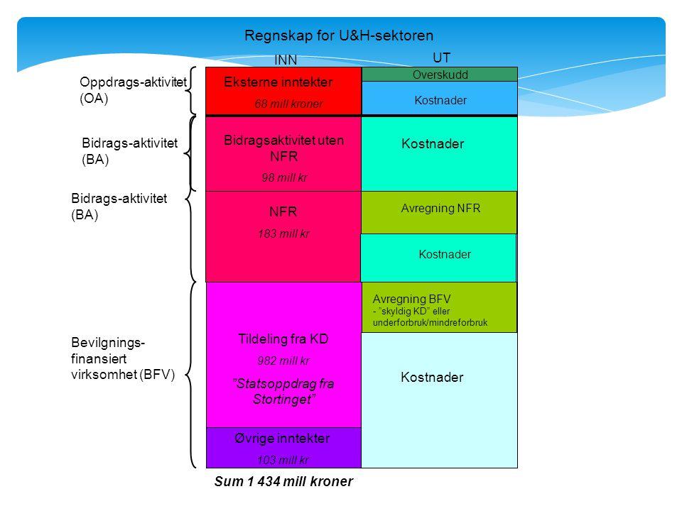 Finansieringssystem kontra budsjettfordelingsmodell