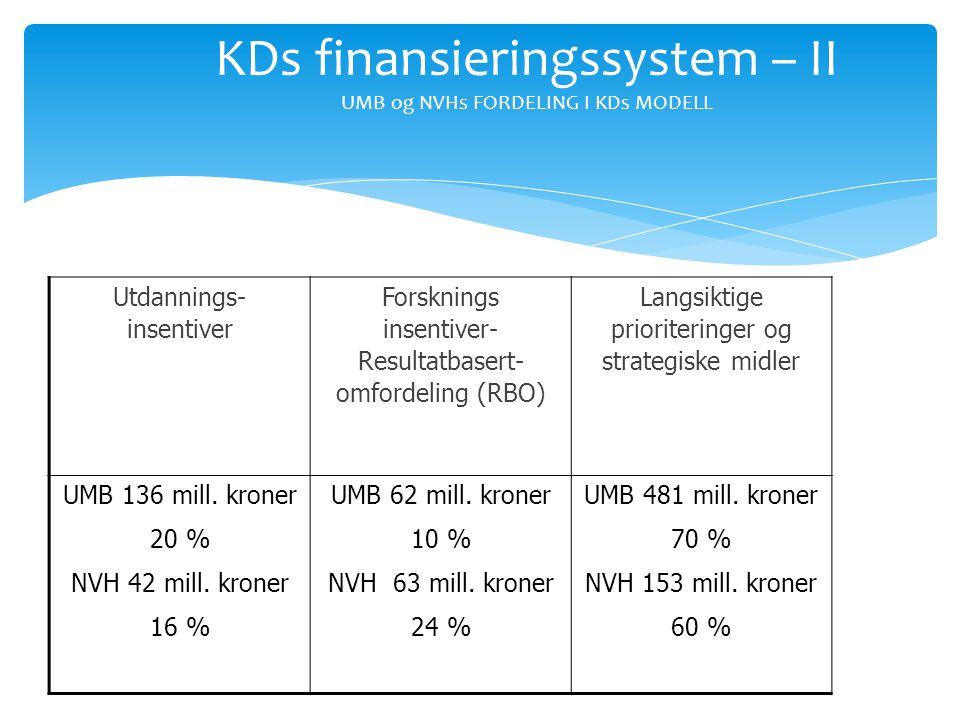 KDs finansieringssystem – II UMB og NVHs FORDELING I KDs MODELL Utdannings- insentiver Forsknings insentiver- Resultatbasert- omfordeling (RBO) Langsi