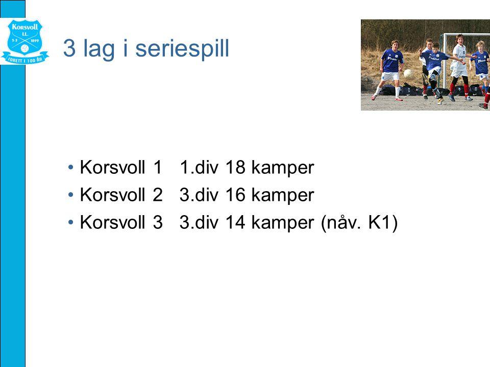 3 lag i seriespill Korsvoll 1 1.div 18 kamper Korsvoll 2 3.div 16 kamper Korsvoll 3 3.div 14 kamper (nåv.