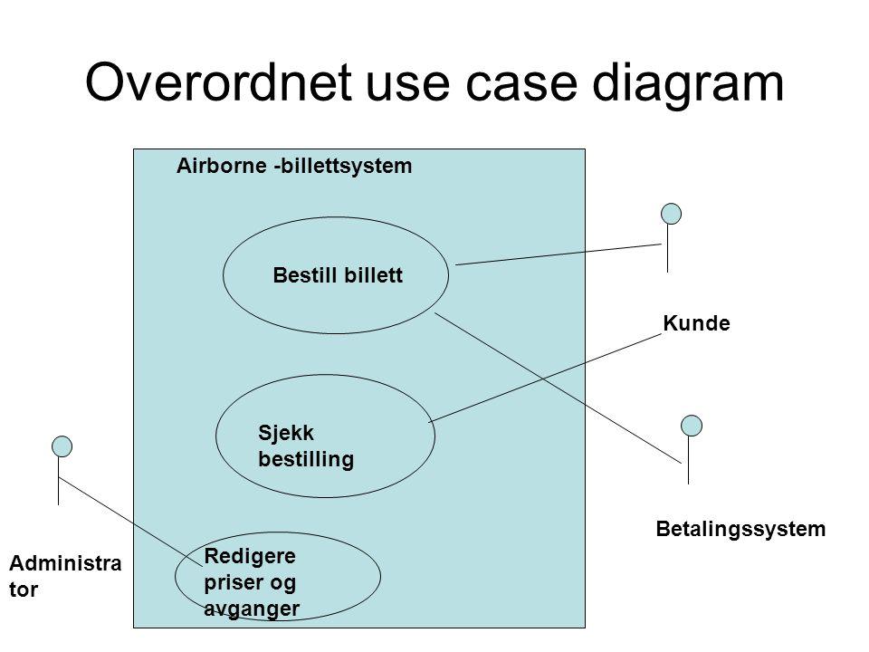 Overordnet use case diagram Bestill billett Sjekk bestilling Kunde Betalingssystem Redigere priser og avganger Administra tor Airborne -billettsystem