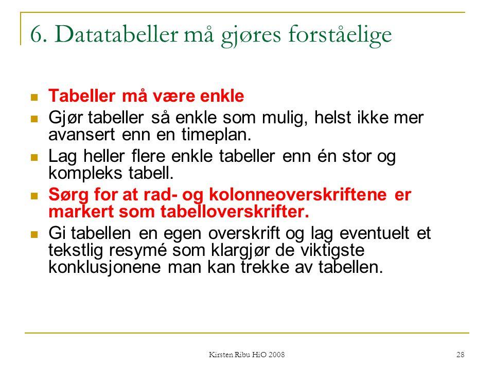 Kirsten Ribu HiO 2008 28 6. Datatabeller må gjøres forståelige Tabeller må være enkle Gjør tabeller så enkle som mulig, helst ikke mer avansert enn en