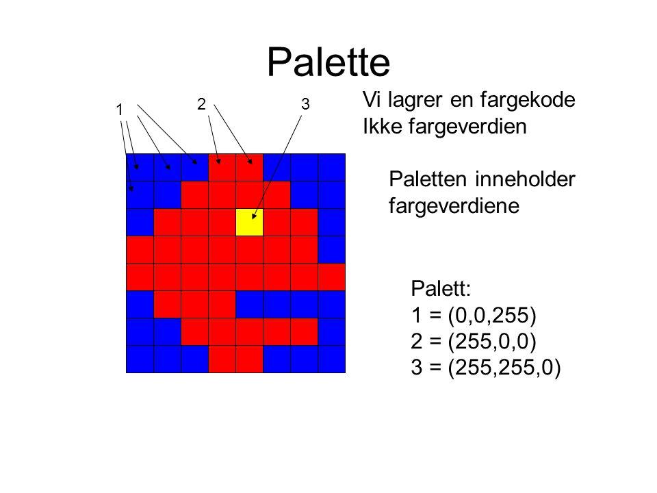 Palette 1 23 Vi lagrer en fargekode Ikke fargeverdien Paletten inneholder fargeverdiene Palett: 1 = (0,0,255) 2 = (255,0,0) 3 = (255,255,0)