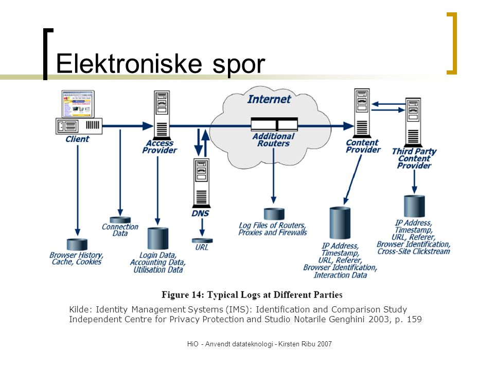 HiO - Anvendt datateknologi - Kirsten Ribu 2007 Elektroniske spor Kilde: Identity Management Systems (IMS): Identification and Comparison Study Indepe