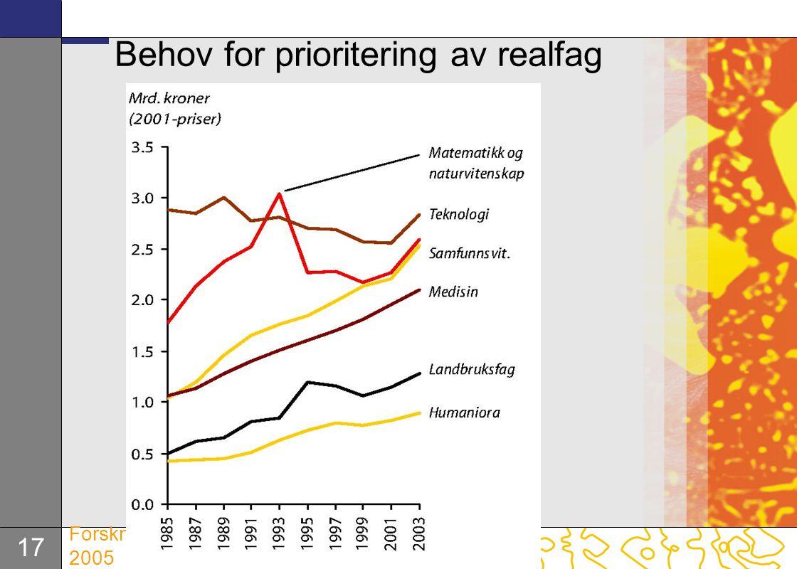 17 Forskningsmeldingen 2005 Behov for prioritering av realfag