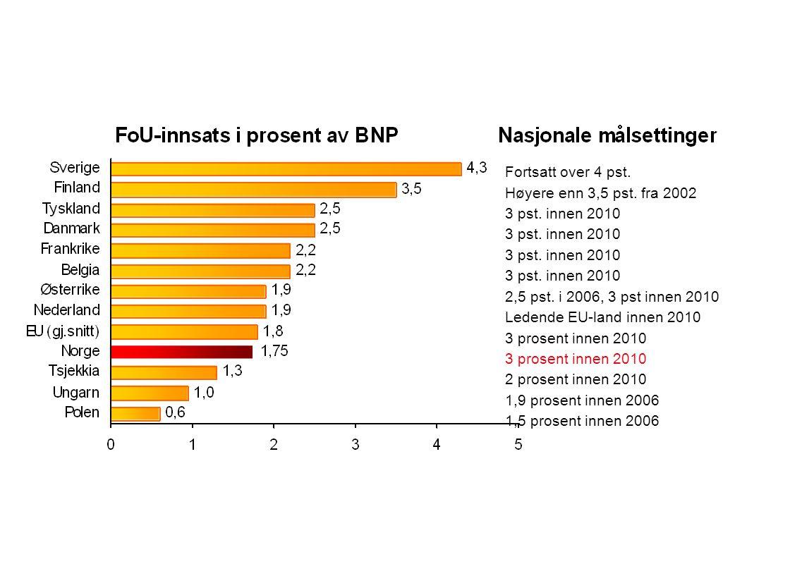 Fortsatt over 4 pst. Høyere enn 3,5 pst. fra 2002 3 pst. innen 2010 2,5 pst. i 2006, 3 pst innen 2010 Ledende EU-land innen 2010 3 prosent innen 2010