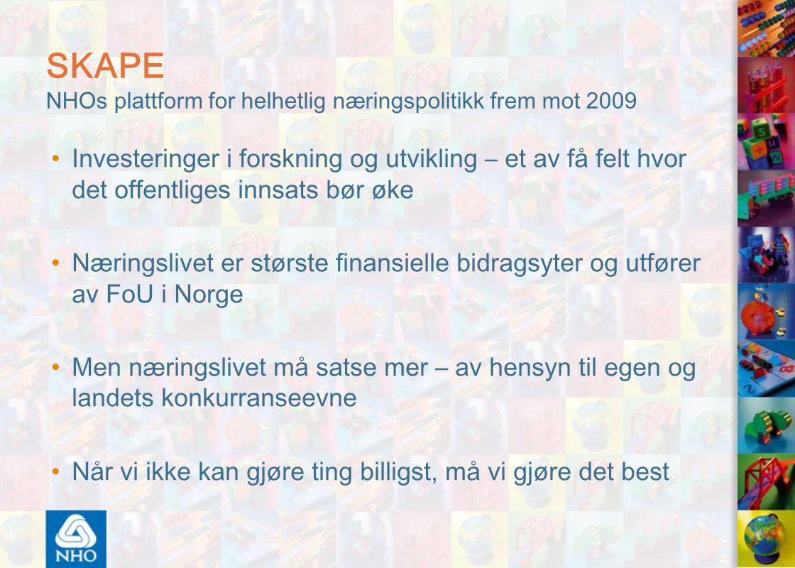 SKAPE NHOs plattform for helhetlig næringspolitikk frem mot 2009 Investeringer i forskning og utvikling – et av få felt hvor det offentliges innsats bør øke Næringslivet er største finansielle bidragsyter og utfører av FoU i Norge Men næringslivet må satse mer – av hensyn til egen og landets konkurranseevne Når vi ikke kan gjøre ting billigst, må vi gjøre det best