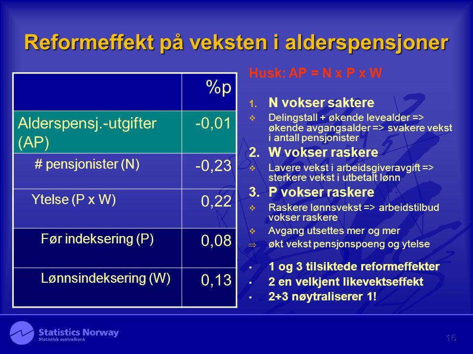 16 Reformeffekt på veksten i alderspensjoner %p Alderspensj.-utgifter (AP) -0,01 # pensjonister (N) -0,23 Ytelse (P x W) 0,22 Før indeksering (P) 0,08