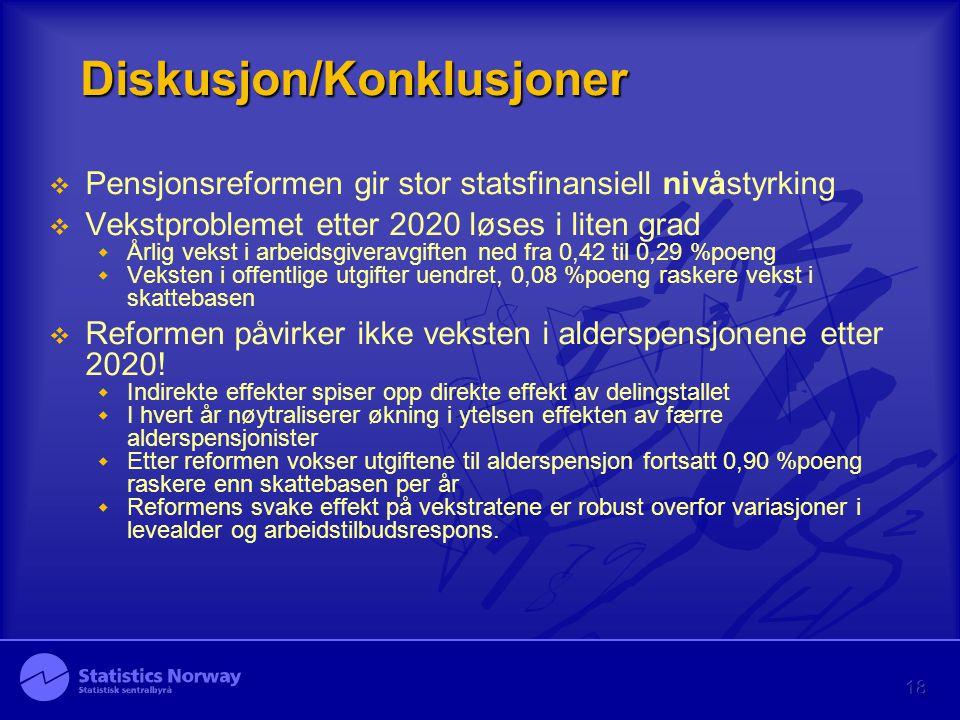 18 Diskusjon/Konklusjoner  Pensjonsreformen gir stor statsfinansiell nivåstyrking  Vekstproblemet etter 2020 løses i liten grad  Årlig vekst i arbe