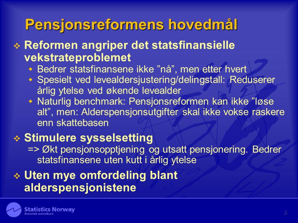 """2 Pensjonsreformens hovedmål  Reformen angriper det statsfinansielle vekstrateproblemet  Bedrer statsfinansene ikke """"nå"""", men etter hvert  Spesielt"""