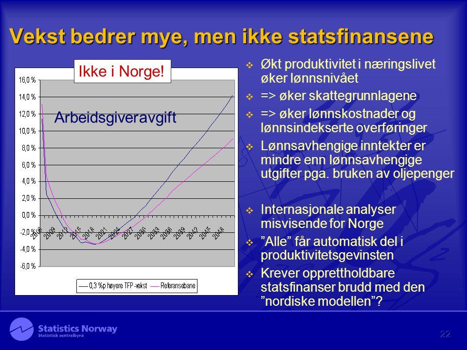 22 Vekst bedrer mye, men ikke statsfinansene Arbeidsgiveravgift Ikke i Norge!