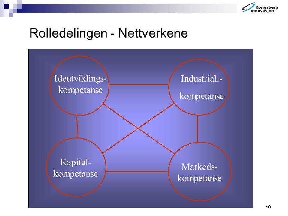 10 Rolledelingen - Nettverkene Markeds- kompetanse Industrial.- kompetanse Ideutviklings- kompetanse Kapital- kompetanse