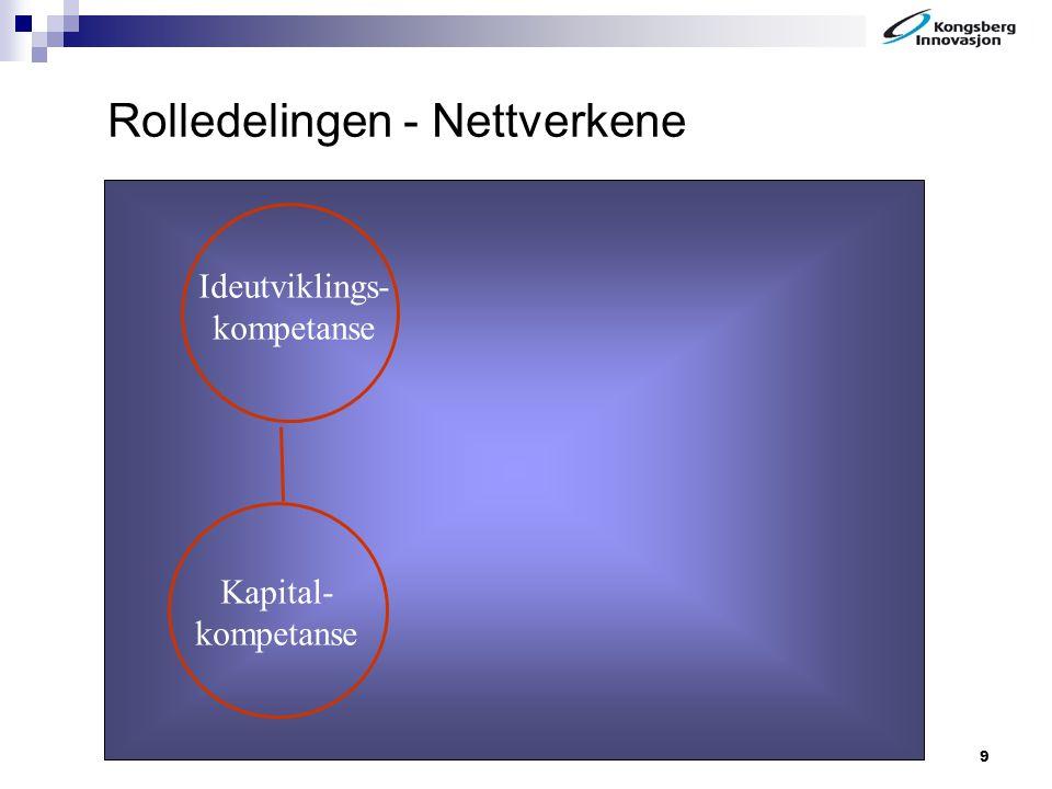 9 Rolledelingen - Nettverkene Ideutviklings- kompetanse Kapital- kompetanse