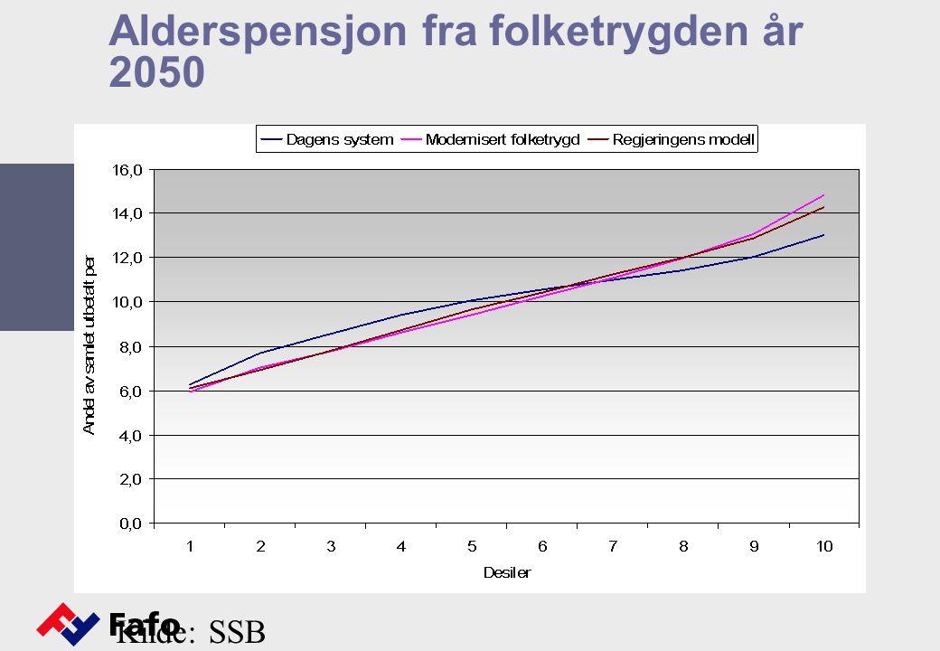 Alderspensjon fra folketrygden år 2050 Kilde: SSB