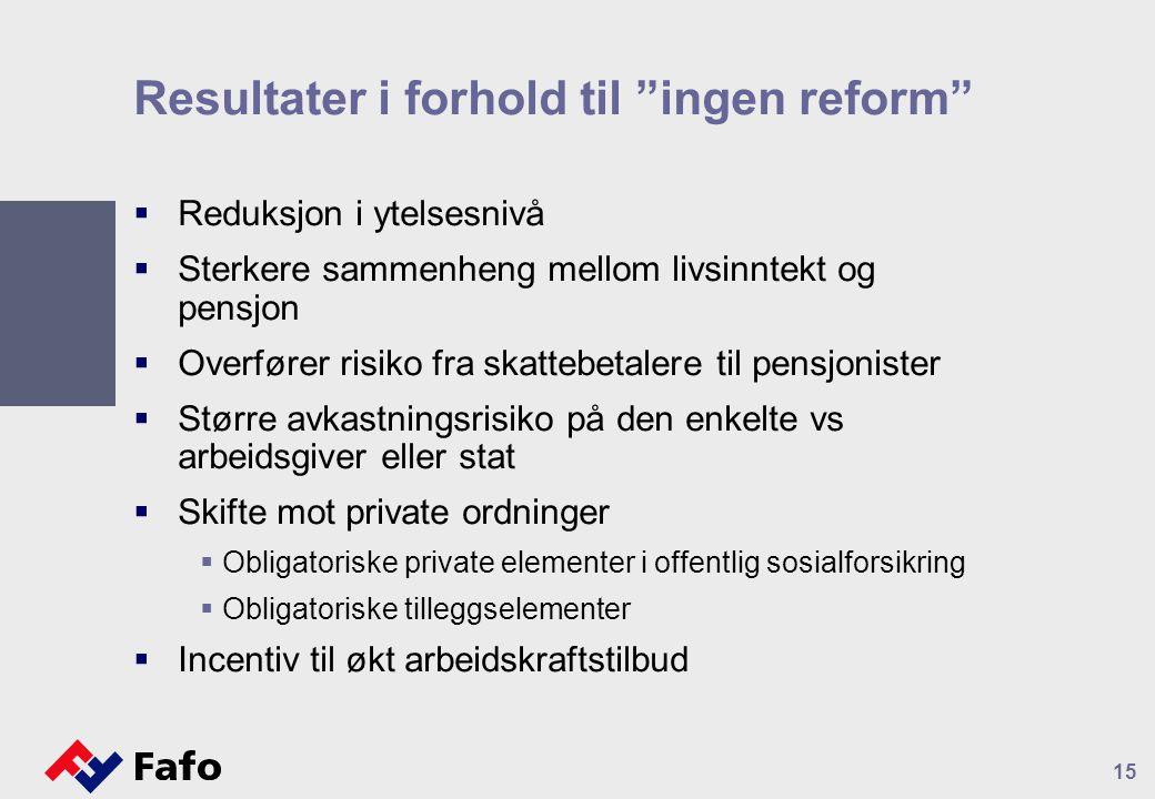 """Resultater i forhold til """"ingen reform""""  Reduksjon i ytelsesnivå  Sterkere sammenheng mellom livsinntekt og pensjon  Overfører risiko fra skattebet"""