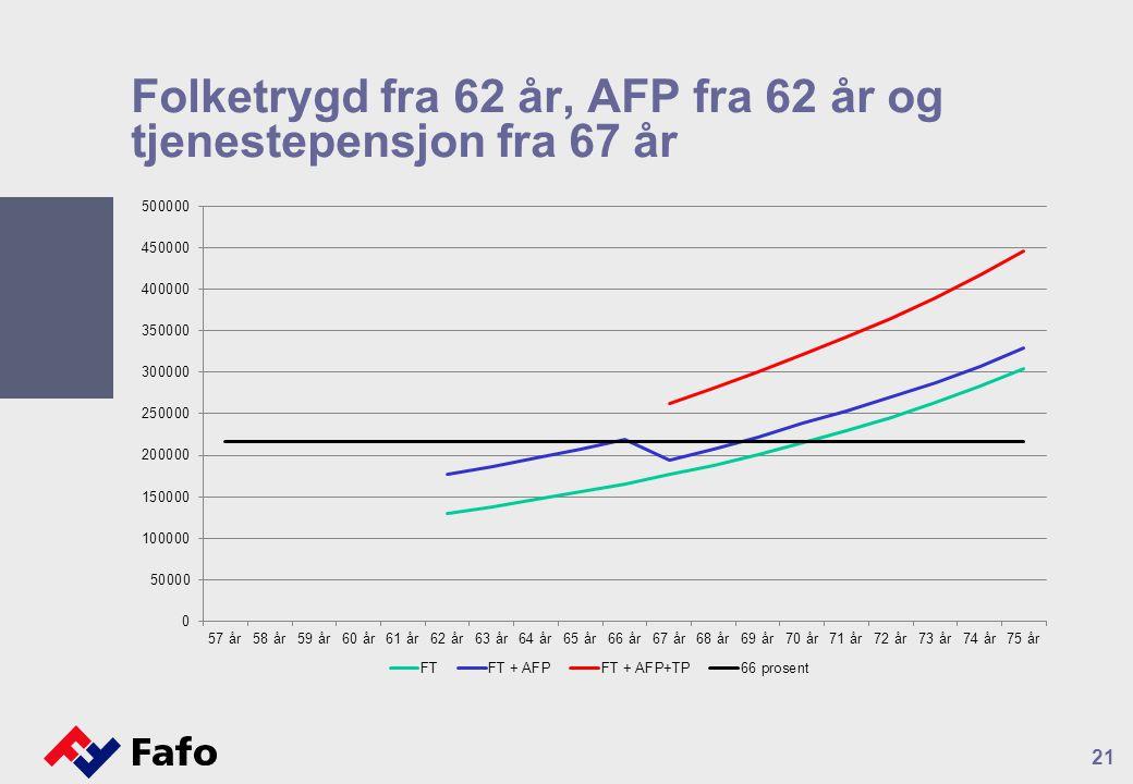 Folketrygd fra 62 år, AFP fra 62 år og tjenestepensjon fra 67 år 21