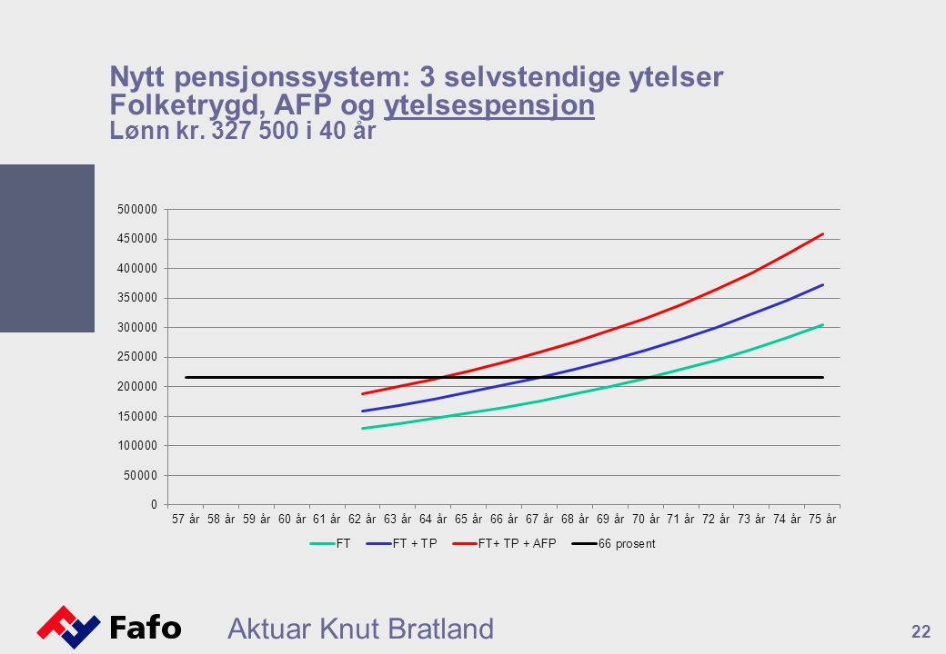Nytt pensjonssystem: 3 selvstendige ytelser Folketrygd, AFP og ytelsespensjon Lønn kr. 327 500 i 40 år Aktuar Knut Bratland 22