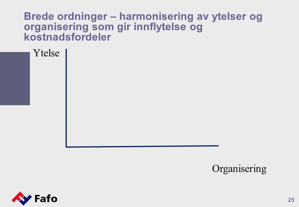 Brede ordninger – harmonisering av ytelser og organisering som gir innflytelse og kostnadsfordeler 25 Ytelse Organisering