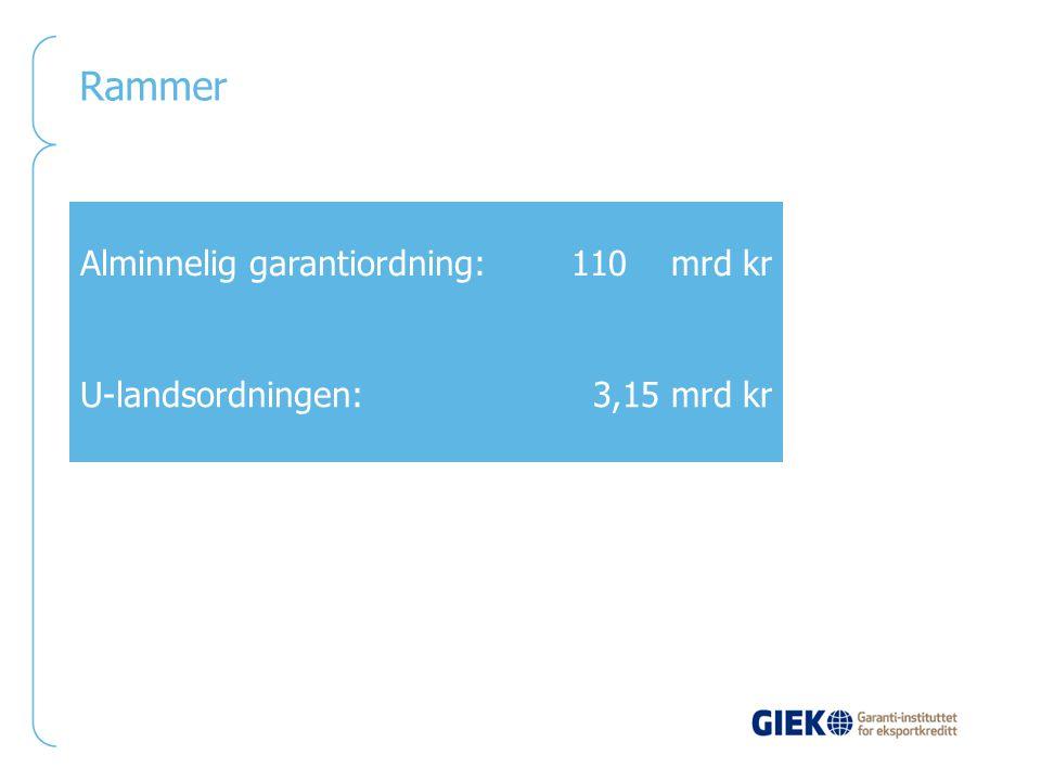 Rammer Alminnelig garantiordning:110 mrd kr U-landsordningen:3,15 mrd kr