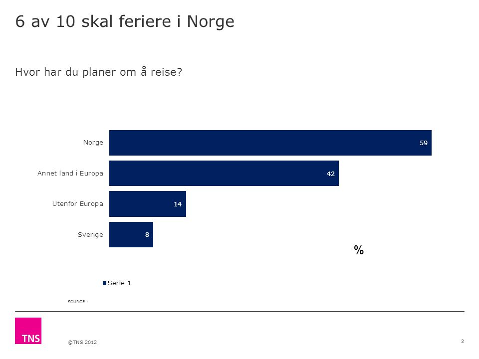 ©TNS 2012 6 av 10 skal feriere i Norge 3 Hvor har du planer om å reise SOURCE :