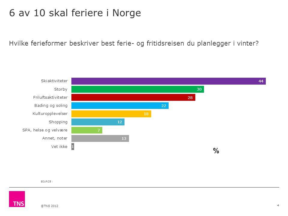 ©TNS 2012 6 av 10 skal feriere i Norge 4 Hvilke ferieformer beskriver best ferie- og fritidsreisen du planlegger i vinter.