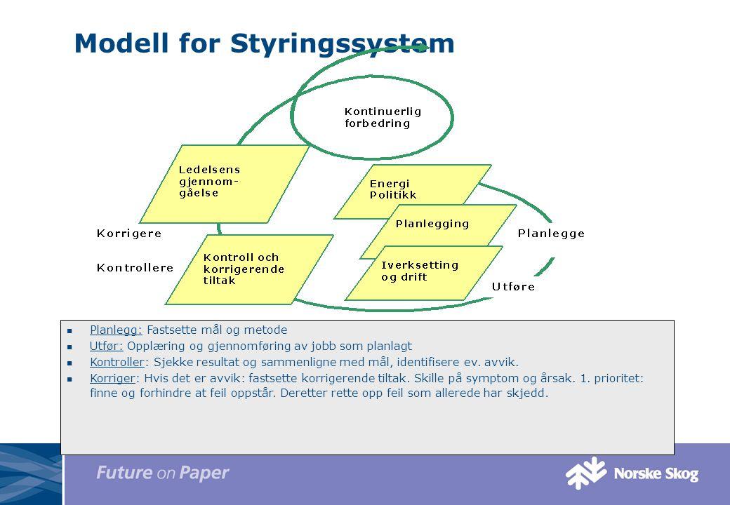 Modell for Styringssystem Planlegg: Fastsette mål og metode Utfør: Opplæring og gjennomføring av jobb som planlagt Kontroller: Sjekke resultat og samm