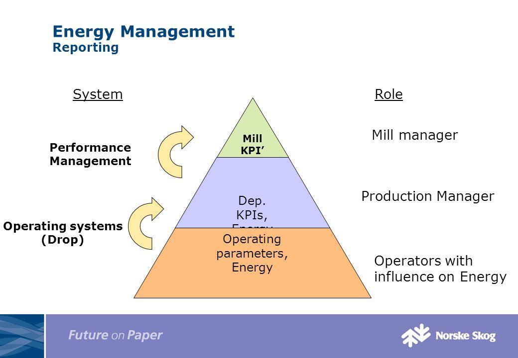 Energy Management Reporting Mill KPI' s Dep.