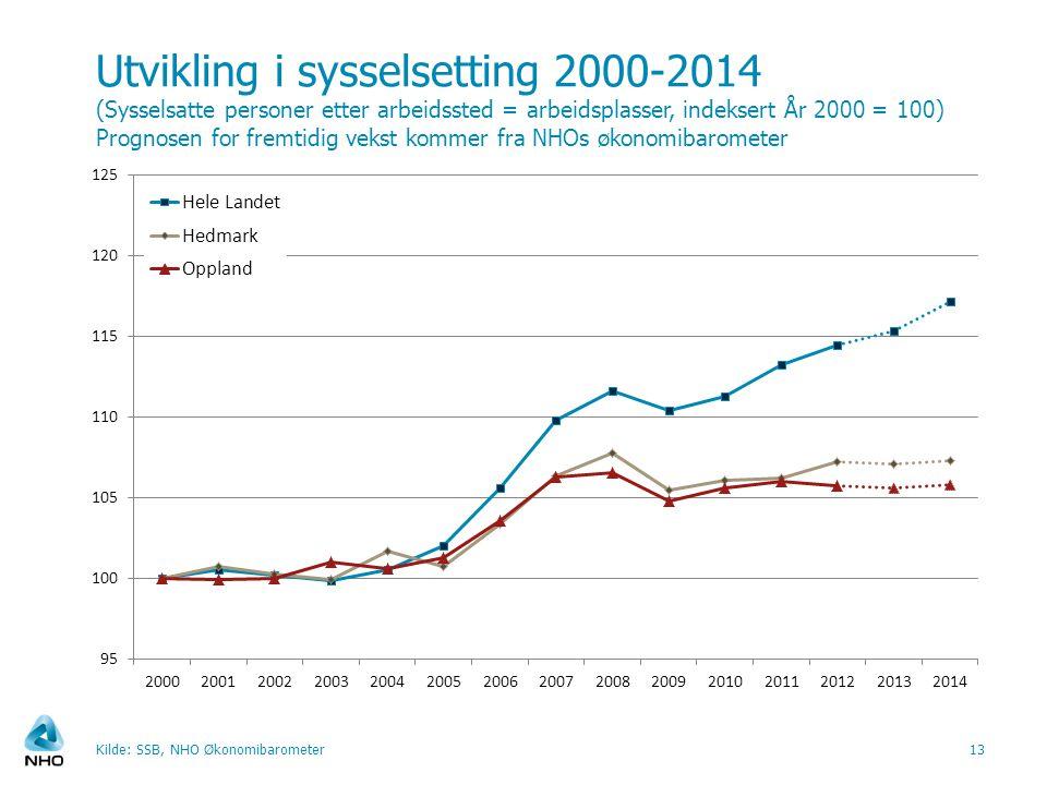 Utvikling i sysselsetting 2000-2014 (Sysselsatte personer etter arbeidssted = arbeidsplasser, indeksert År 2000 = 100) Prognosen for fremtidig vekst k