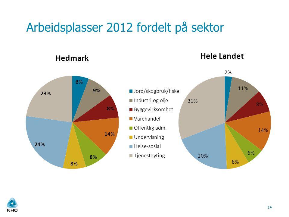 Arbeidsplasser 2012 fordelt på sektor 14