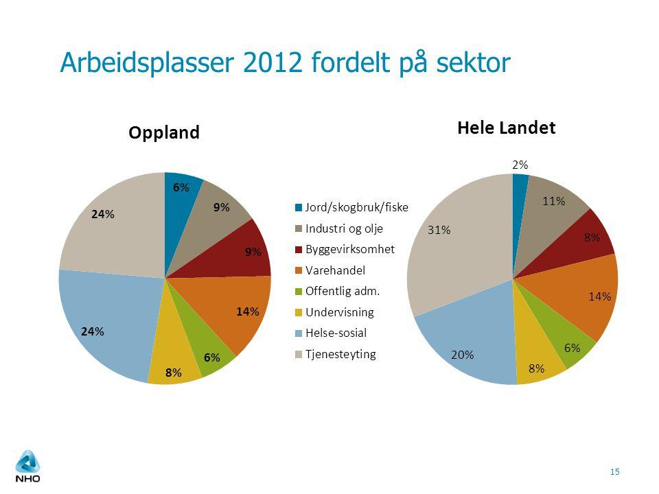 Arbeidsplasser 2012 fordelt på sektor 15