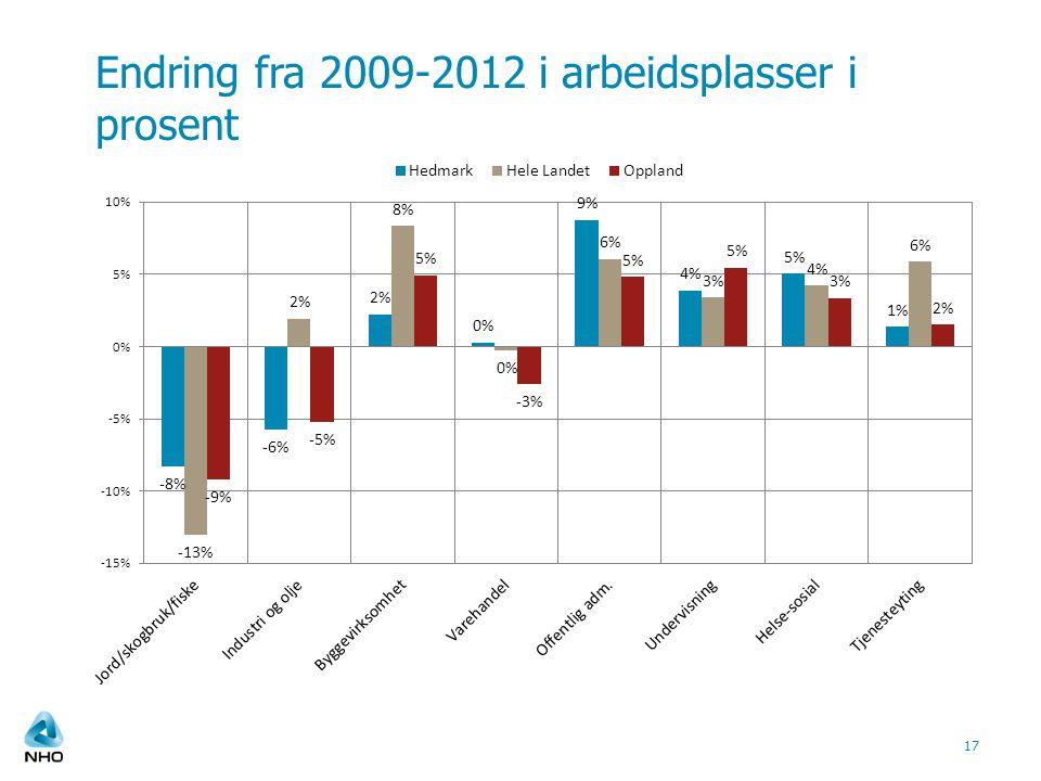 Endring fra 2009-2012 i arbeidsplasser i prosent 17