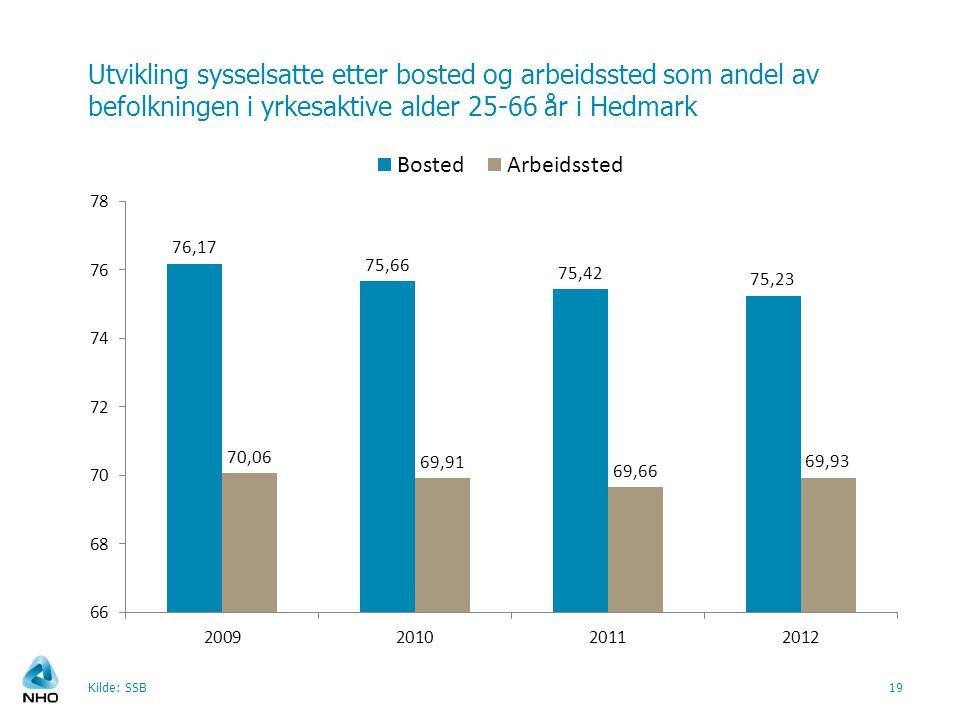 Utvikling sysselsatte etter bosted og arbeidssted som andel av befolkningen i yrkesaktive alder 25-66 år i Hedmark Kilde: SSB19