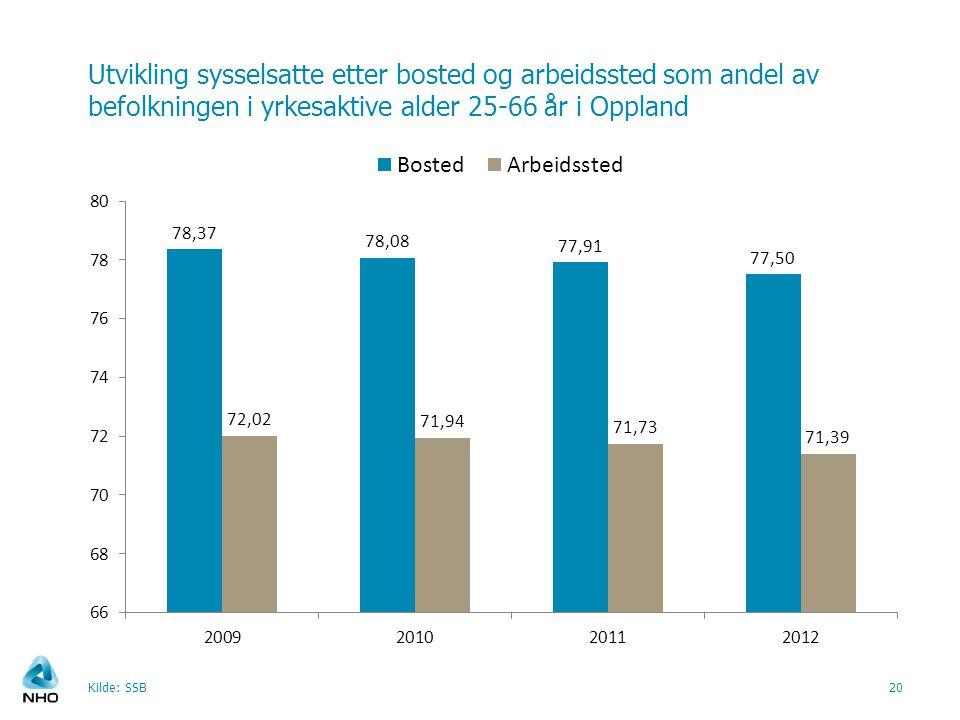 Utvikling sysselsatte etter bosted og arbeidssted som andel av befolkningen i yrkesaktive alder 25-66 år i Oppland Kilde: SSB20
