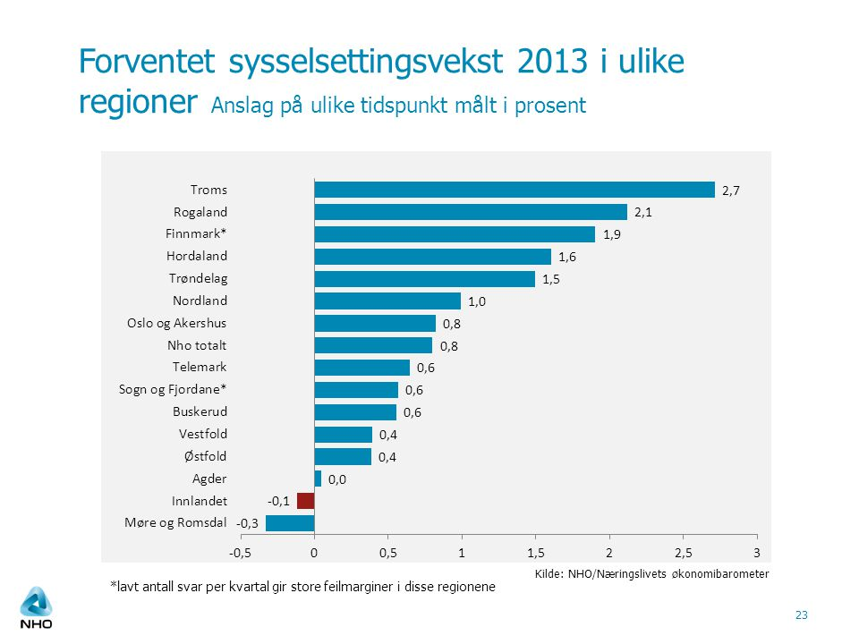 Forventet sysselsettingsvekst 2013 i ulike regioner Anslag på ulike tidspunkt målt i prosent 23 Kilde: NHO/Næringslivets økonomibarometer *lavt antall