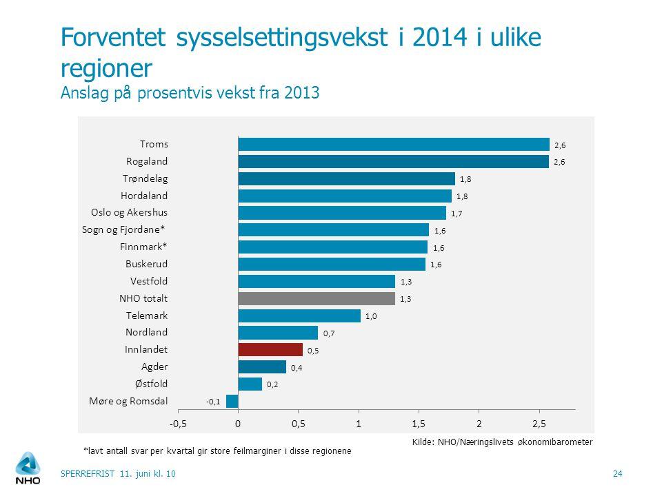 Forventet sysselsettingsvekst i 2014 i ulike regioner Anslag på prosentvis vekst fra 2013 24 Kilde: NHO/Næringslivets økonomibarometer SPERREFRIST 11.