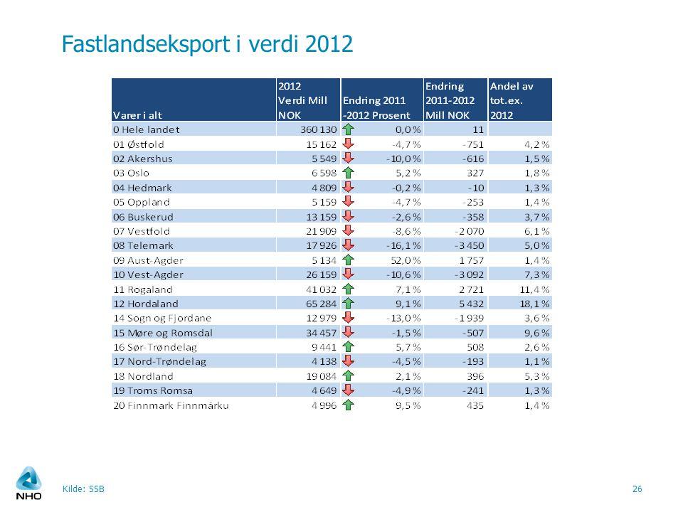 Fastlandseksport i verdi 2012 Kilde: SSB26