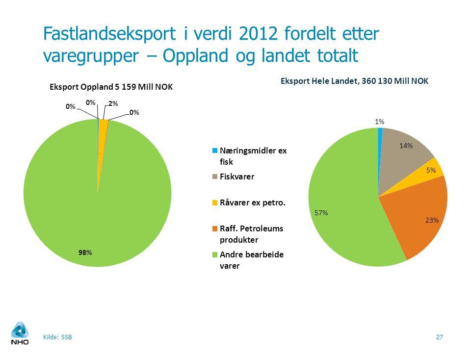 Fastlandseksport i verdi 2012 fordelt etter varegrupper – Oppland og landet totalt Kilde: SSB27